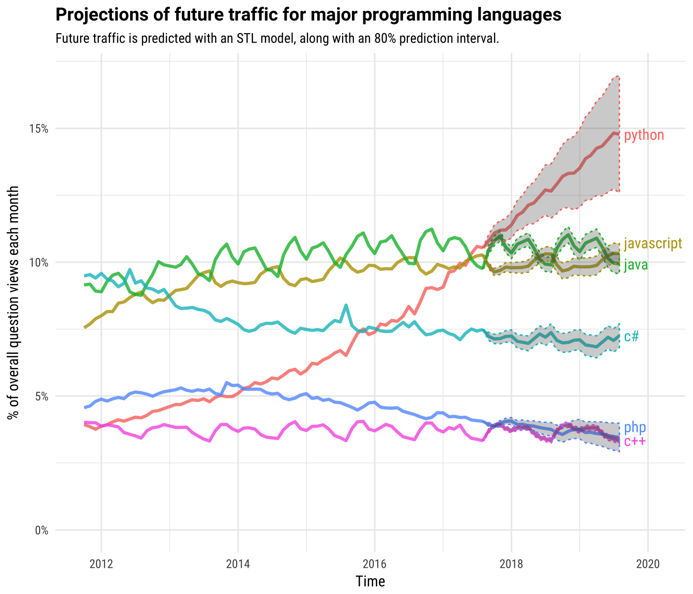 Python Trends